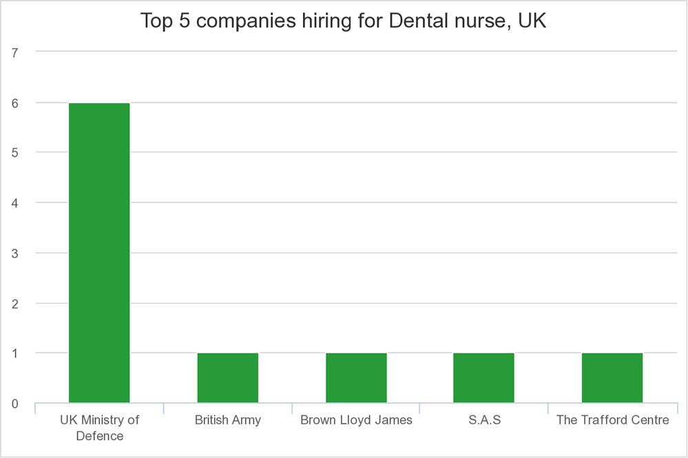 Top 5 companies hiring for Dental nurse in UK