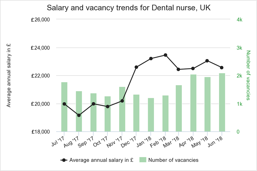 salary and vacancy trends for Dental nurse in UK